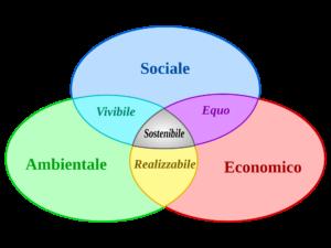 Schema di un sistema di sviluppo sostenibile
