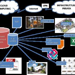 Modello di sistema informativo integrato di un progetto BIM