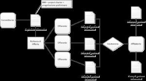 Processo-edilizio-dal-Capitolato-Informativo-al-Piano-di-Gestione-Informativa