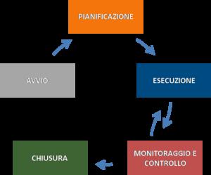 fasi del processo di progetto