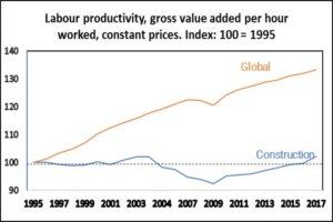 Produttività nel periodo 1995-2017 (Fonte WEF)