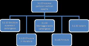 scomposizione-in-wbs-componente3.1
