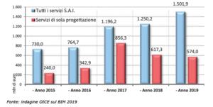 indagine-OICE-sul-BIM-2019