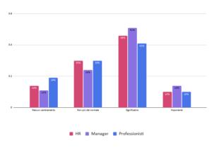 grafico: Il livello di cambiamento percepito negli ultimi 18 mesi (2)