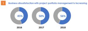 grafico della statistica dell'insoddisfazione del business in merito al fabbisogno di project management