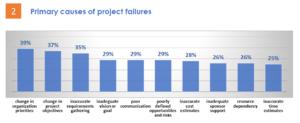 grafico con le cause primarie di fallimento dei progetti