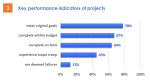 grafico con gli indici di performance dei progetti
