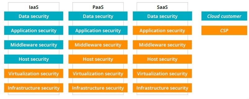 tabella sistemi sicurezza informatica